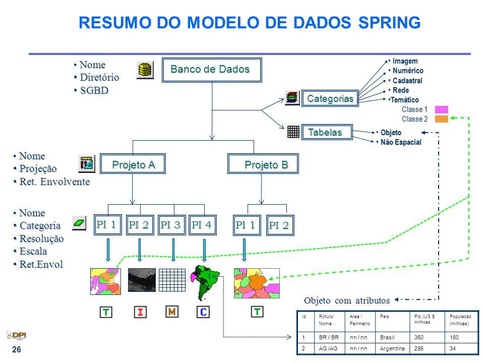 RESUMO DO MODELO DE DADOS SPRING