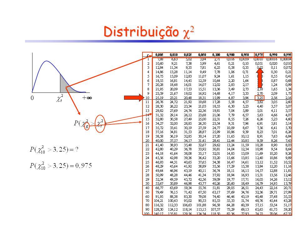 Distribuição 2 +