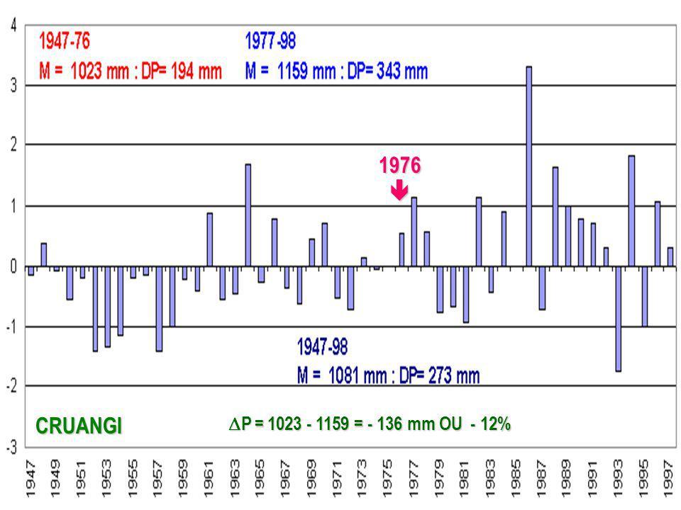 1976  CRUANGI P = 1023 - 1159 = - 136 mm OU - 12%