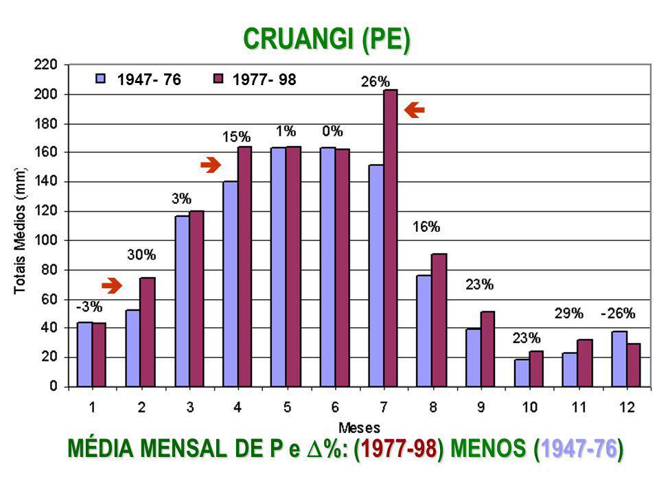 CRUANGI (PE) MÉDIA MENSAL DE P e %: (1977-98) MENOS (1947-76)   