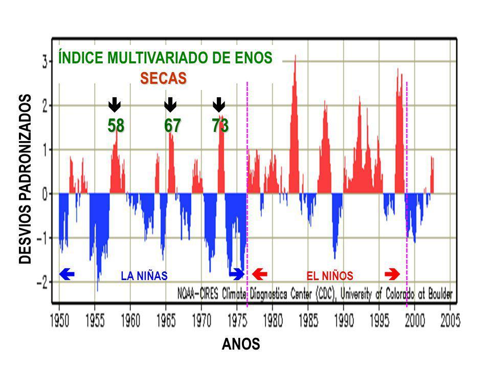 58 67 73 ÍNDICE MULTIVARIADO DE ENOS (IME) SECAS   