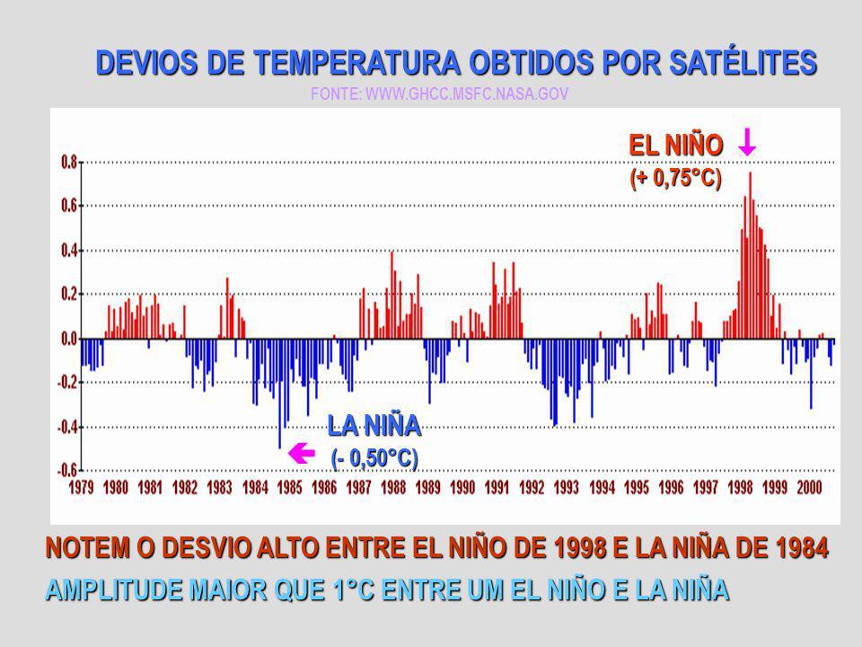  DEVIOS DE TEMPERATURA OBTIDOS POR SATÉLITES EL NIÑO (+ 0,75°C)