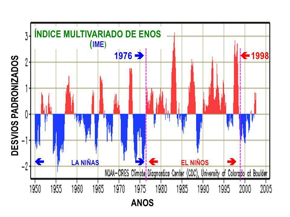ÍNDICE MULTIVARIADO DE ENOS (IME)