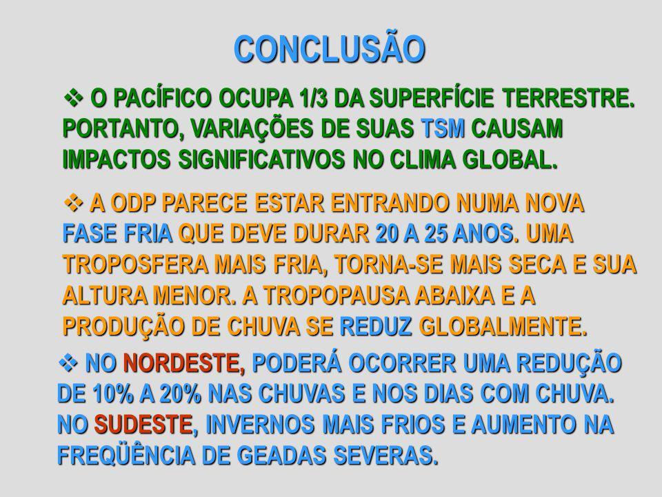 CONCLUSÃO O PACÍFICO OCUPA 1/3 DA SUPERFÍCIE TERRESTRE. PORTANTO, VARIAÇÕES DE SUAS TSM CAUSAM IMPACTOS SIGNIFICATIVOS NO CLIMA GLOBAL.