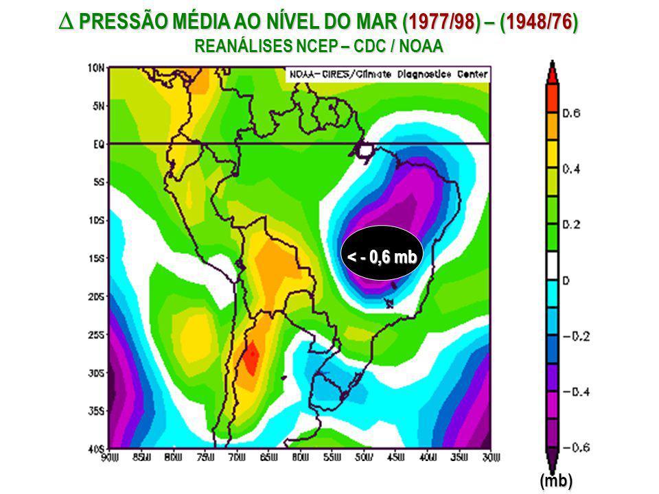  PRESSÃO MÉDIA AO NÍVEL DO MAR (1977/98) – (1948/76) REANÁLISES NCEP – CDC / NOAA