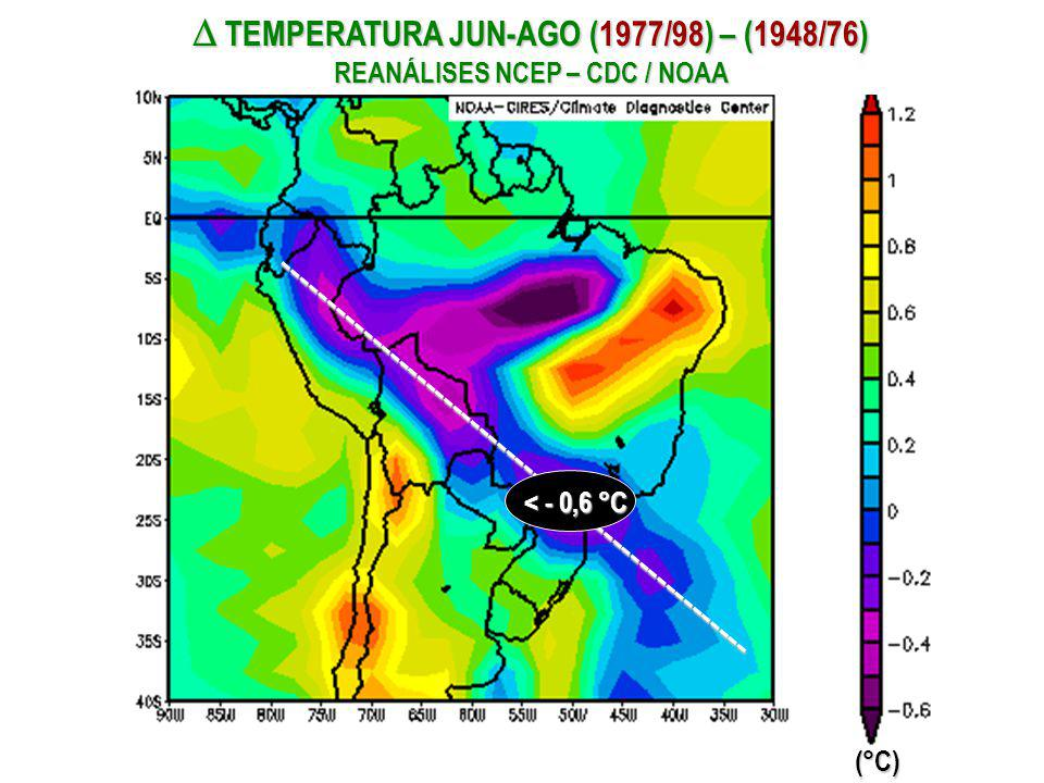  TEMPERATURA JUN-AGO (1977/98) – (1948/76) REANÁLISES NCEP – CDC / NOAA