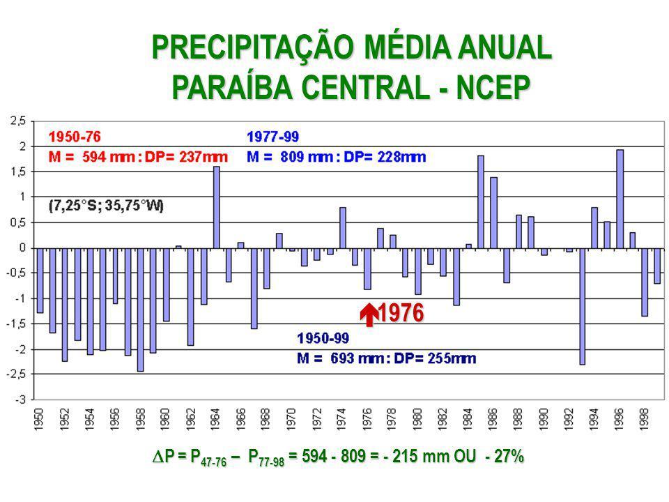 PRECIPITAÇÃO MÉDIA ANUAL PARAÍBA CENTRAL - NCEP