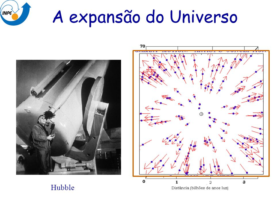 A expansão do Universo Hubble
