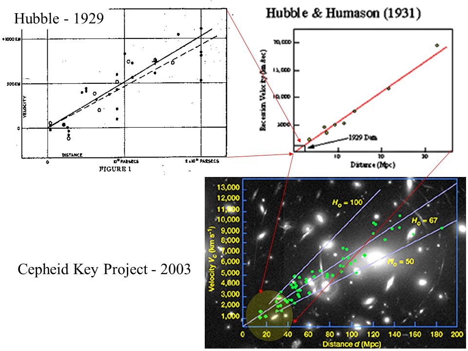 Hubble - 1929 Cepheid Key Project - 2003