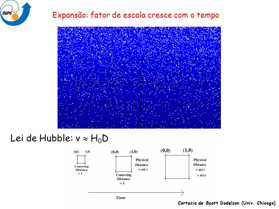 Lei de Hubble: v  H0D Expansão: fator de escala cresce com o tempo