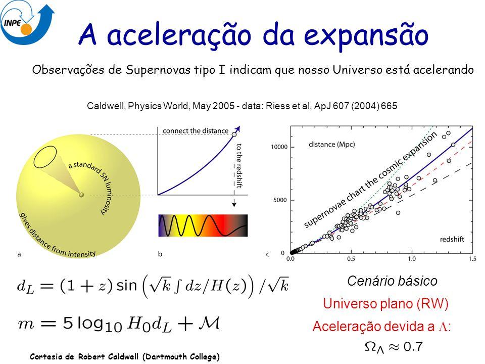 A aceleração da expansão