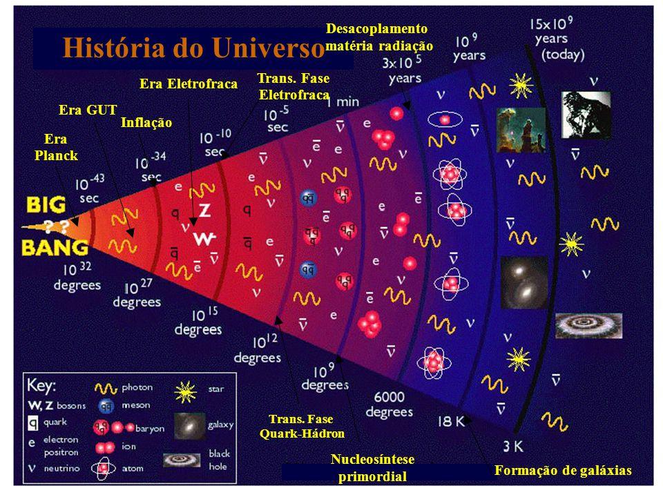 História do Universo Desacoplamento matéria radiação Trans. Fase