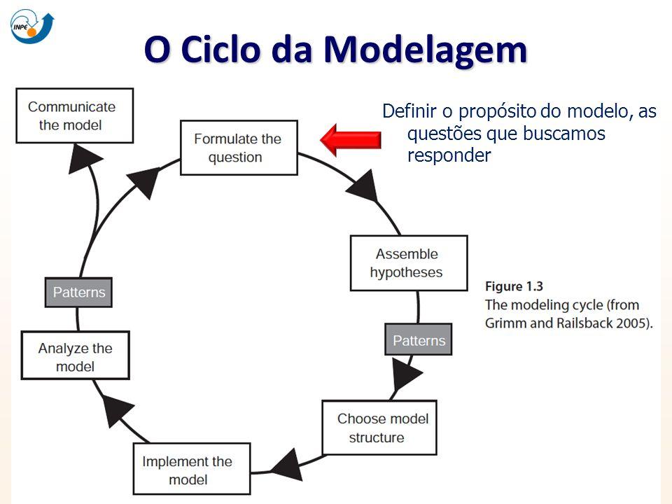O Ciclo da Modelagem Definir o propósito do modelo, as questões que buscamos responder