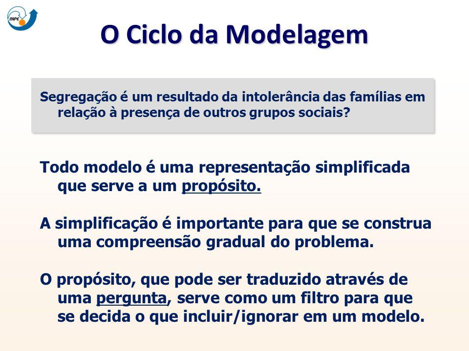 O Ciclo da Modelagem Segregação é um resultado da intolerância das famílias em relação à presença de outros grupos sociais