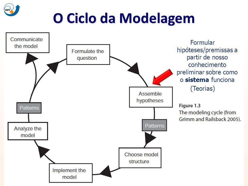 O Ciclo da Modelagem Formular hipóteses/premissas a partir de nosso conhecimento preliminar sobre como o sistema funciona.
