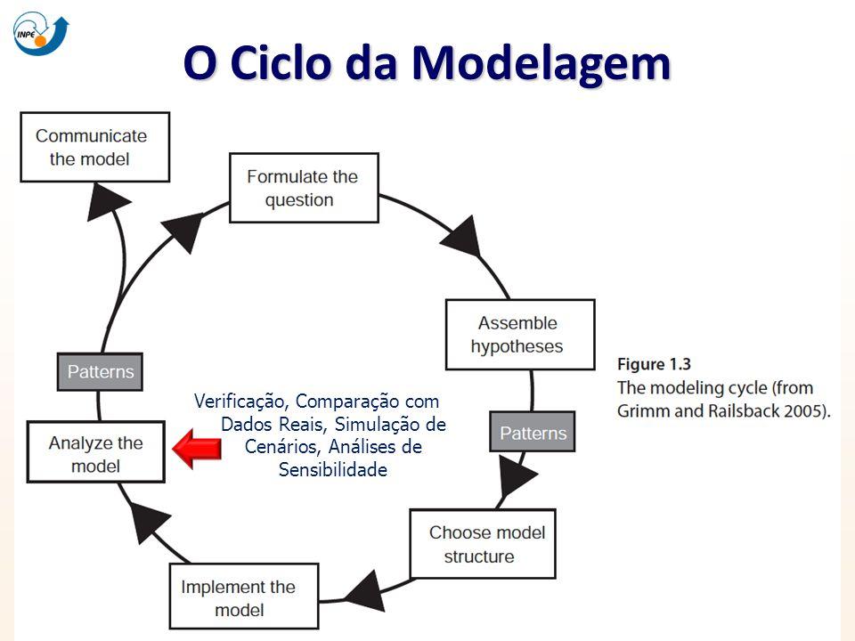 O Ciclo da Modelagem Verificação, Comparação com Dados Reais, Simulação de Cenários, Análises de Sensibilidade.