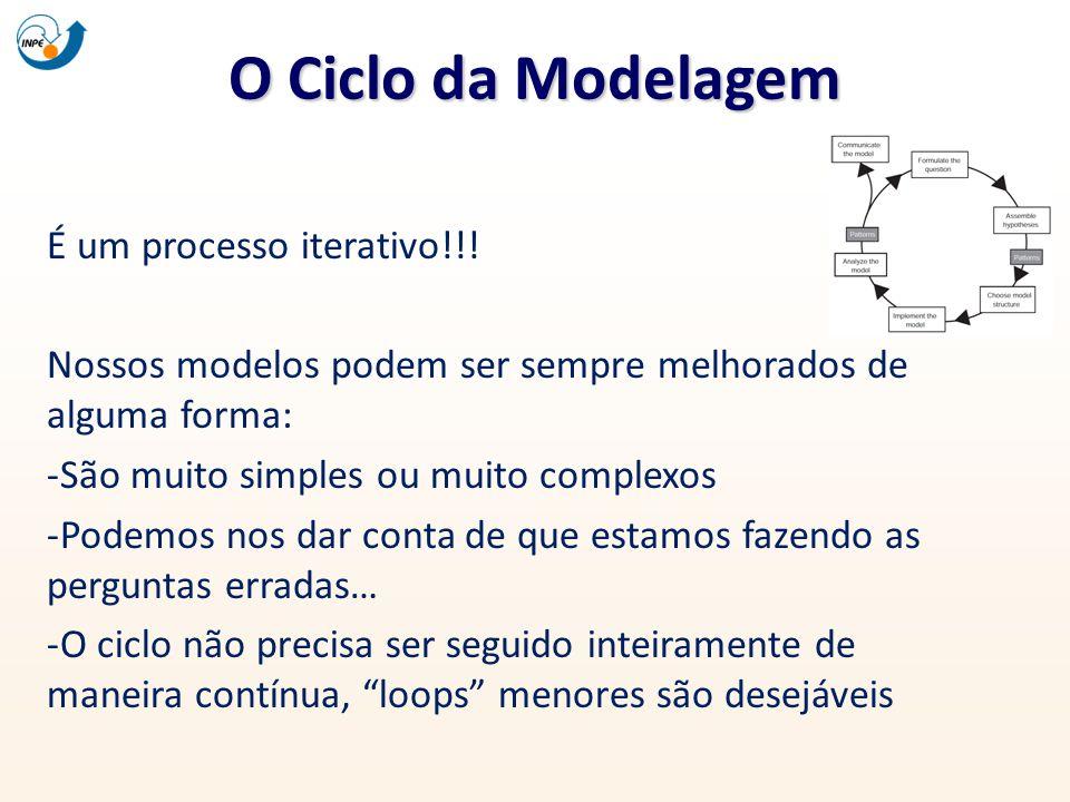 O Ciclo da Modelagem É um processo iterativo!!!
