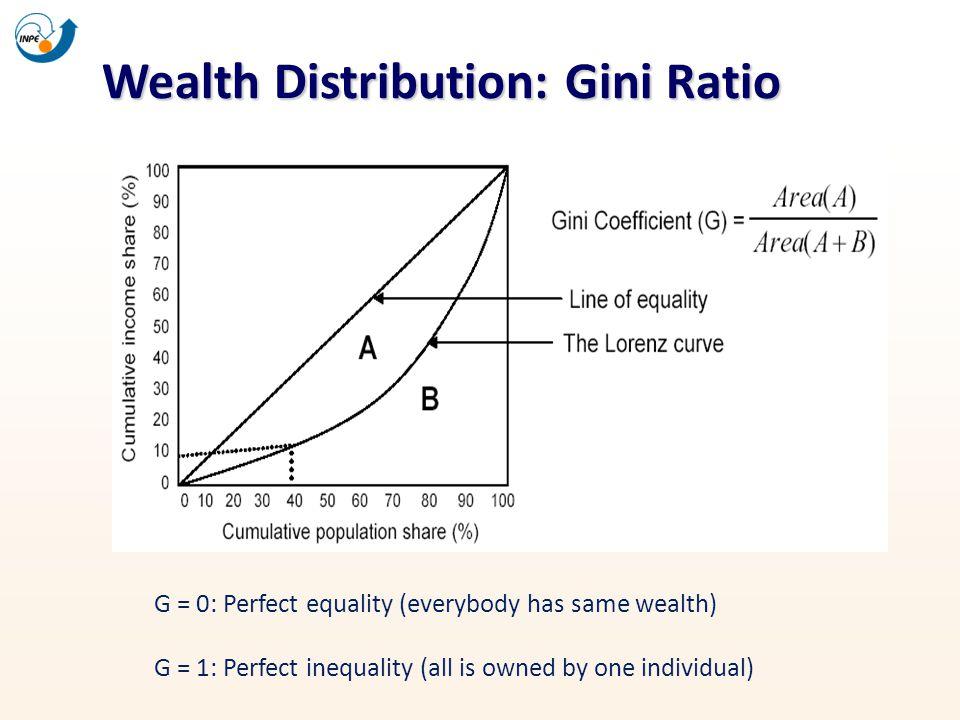 Wealth Distribution: Gini Ratio