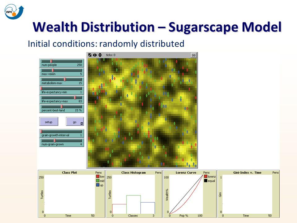 Wealth Distribution – Sugarscape Model