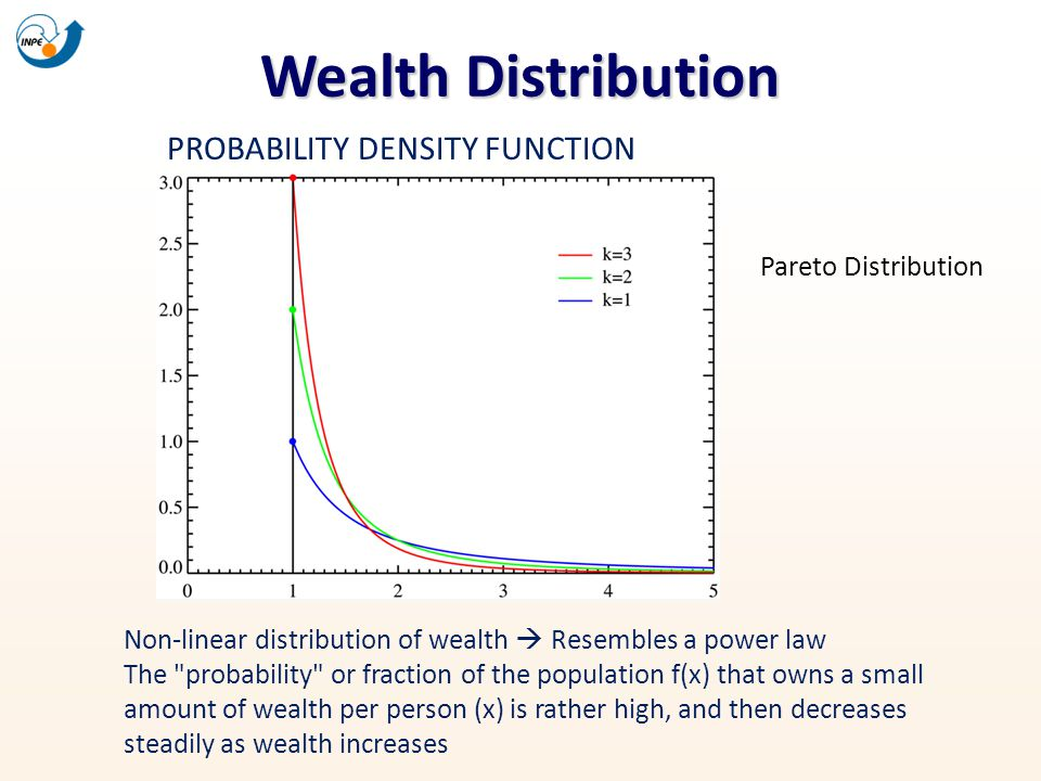 Wealth Distribution PROBABILITY DENSITY FUNCTION Pareto Distribution