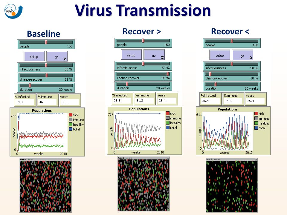 Virus Transmission Recover > Recover < Baseline