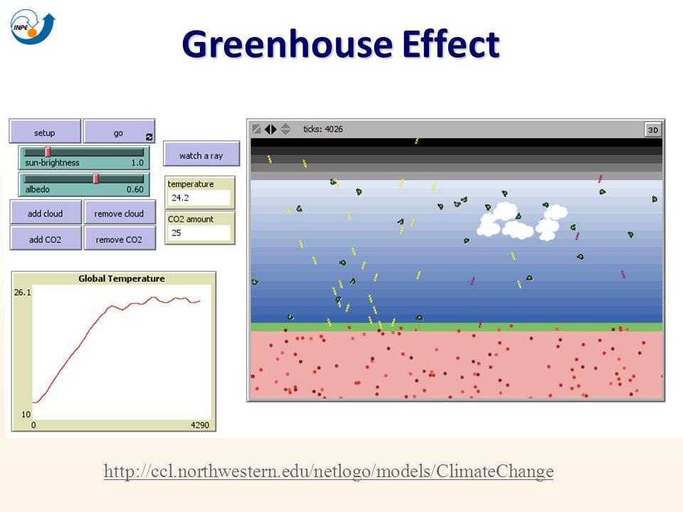 Greenhouse Effect http://ccl.northwestern.edu/netlogo/models/ClimateChange