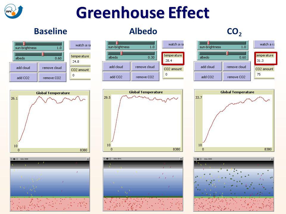 Greenhouse Effect Baseline Albedo CO2