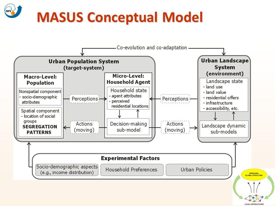 MASUS Conceptual Model