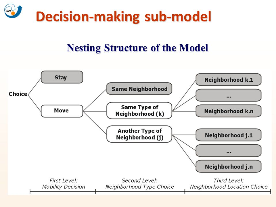 Nesting Structure of the Model