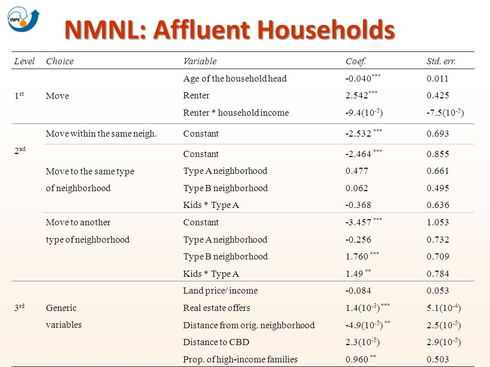 NMNL: Affluent Households