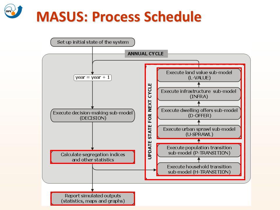 MASUS: Process Schedule
