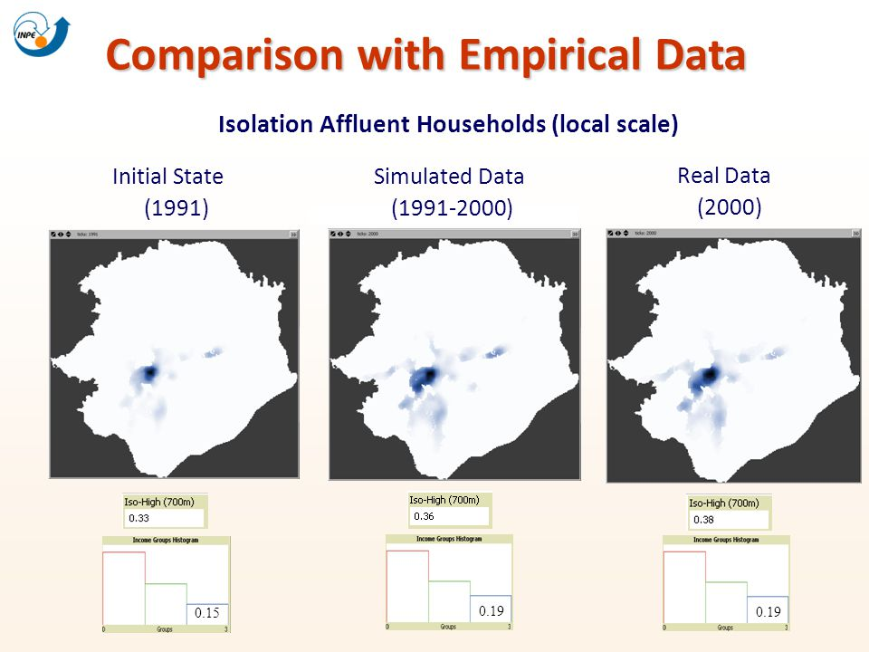 Comparison with Empirical Data