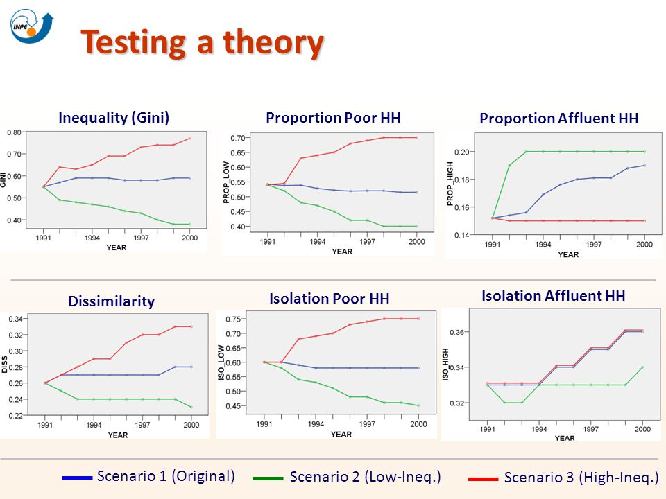 Testing a theory Inequality (Gini) Proportion Poor HH