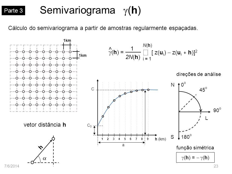 Semivariograma g(h) å ^ g(h) = Parte 3
