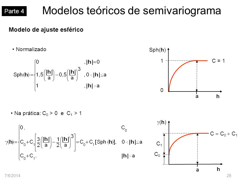 Modelos teóricos de semivariograma