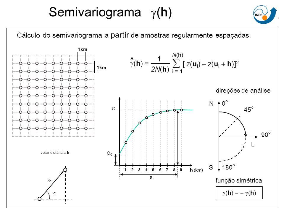 Cálculo do semivariograma a partir de amostras regularmente espaçadas.