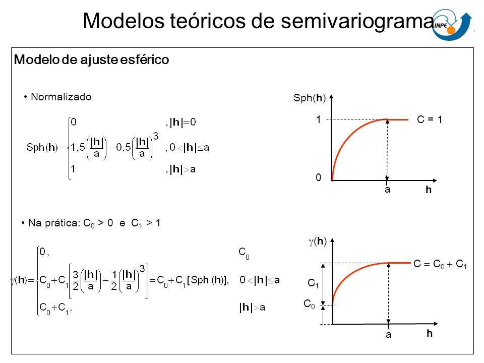 Modelo de ajuste esférico