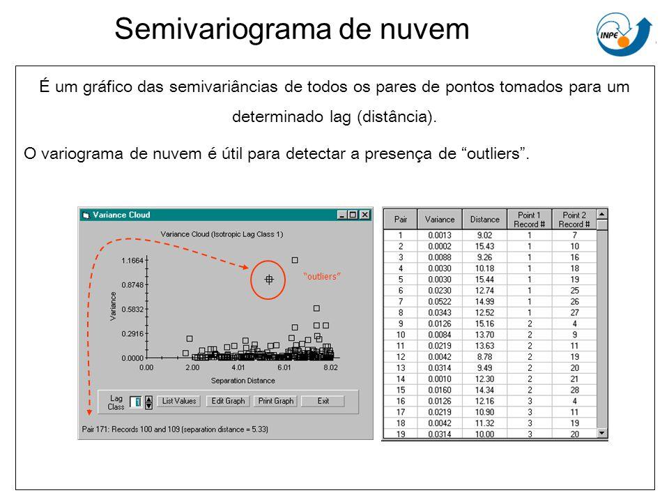Semivariograma de nuvem
