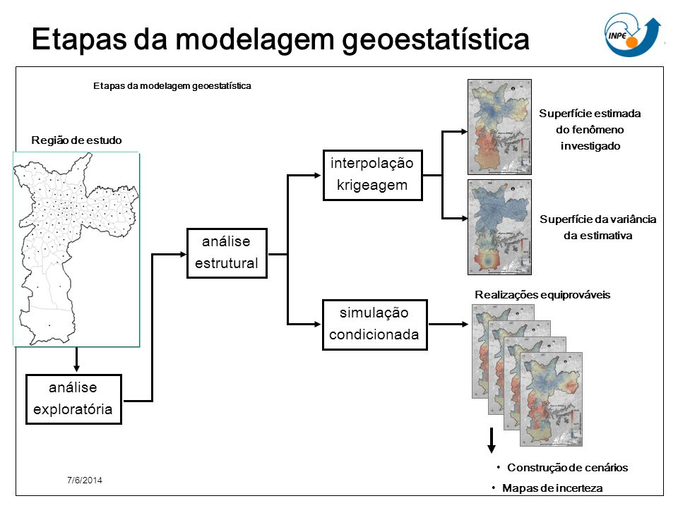 Etapas da modelagem geoestatística