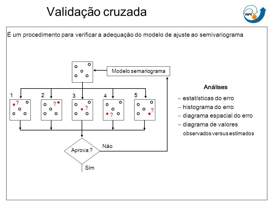 Validação cruzada É um procedimento para verificar a adequação do modelo de ajuste ao semivariograma.