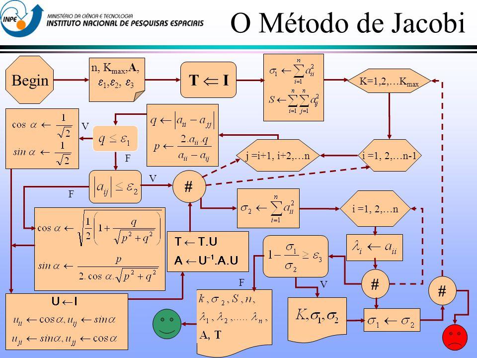 O Método de Jacobi Begin T  I # n, Kmax,A, 1,2, 3 K=1,2,…Kmax