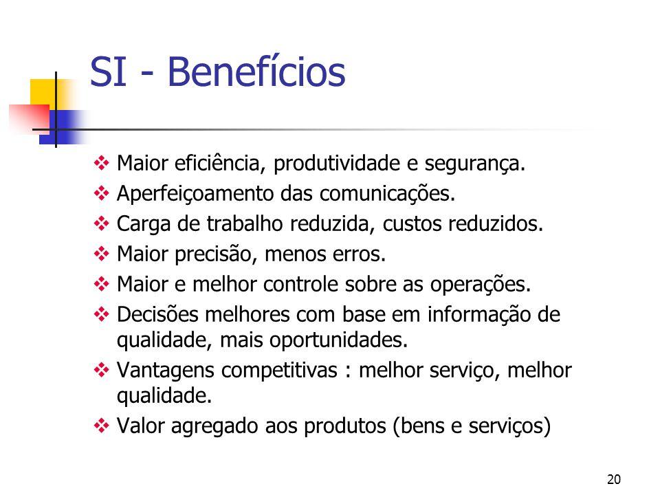 SI - Benefícios Maior eficiência, produtividade e segurança.