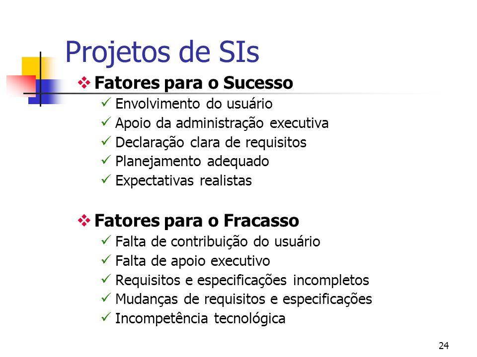 Projetos de SIs Fatores para o Sucesso Fatores para o Fracasso