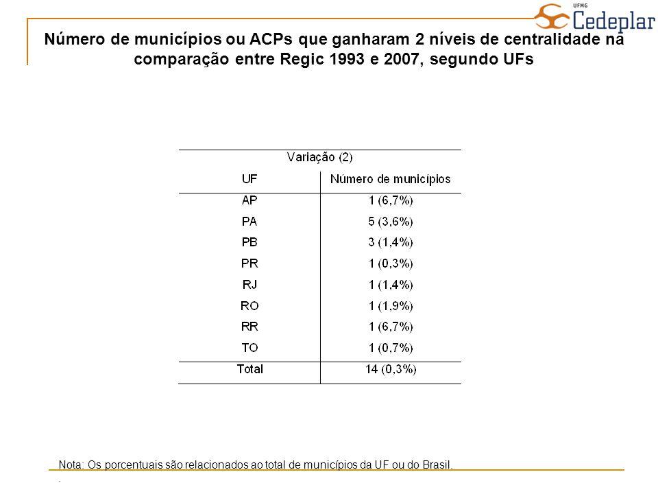 Número de municípios ou ACPs que ganharam 2 níveis de centralidade na comparação entre Regic 1993 e 2007, segundo UFs