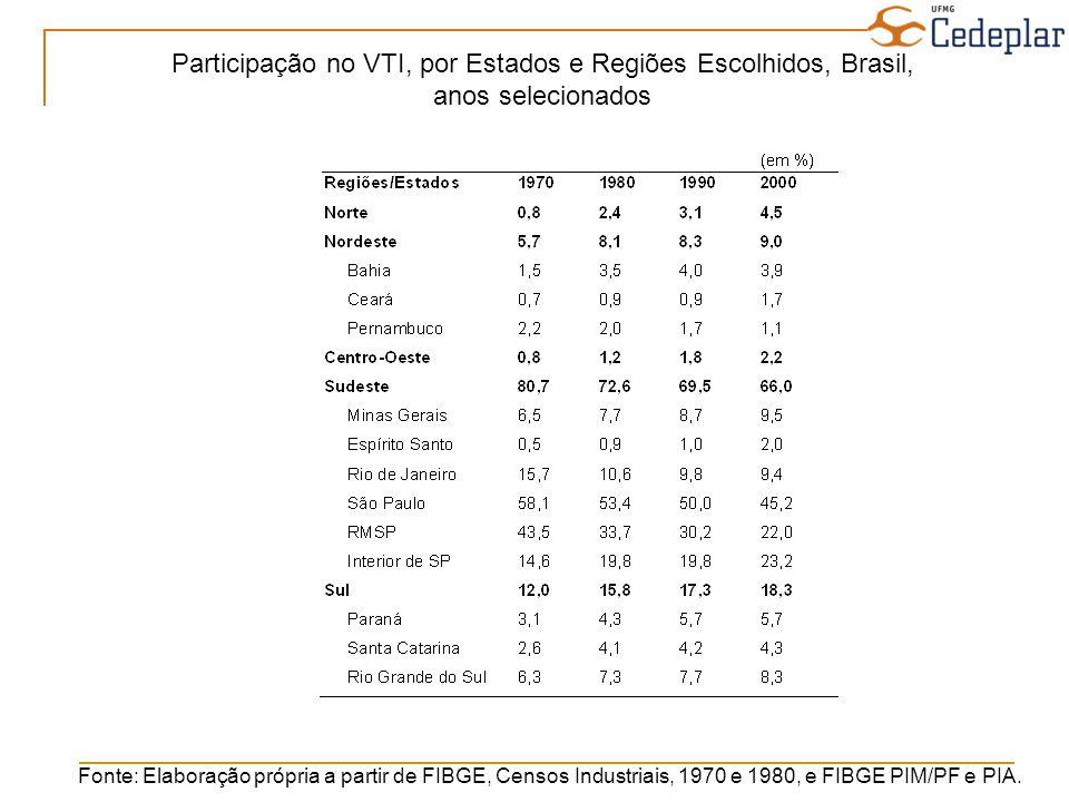 Participação no VTI, por Estados e Regiões Escolhidos, Brasil,