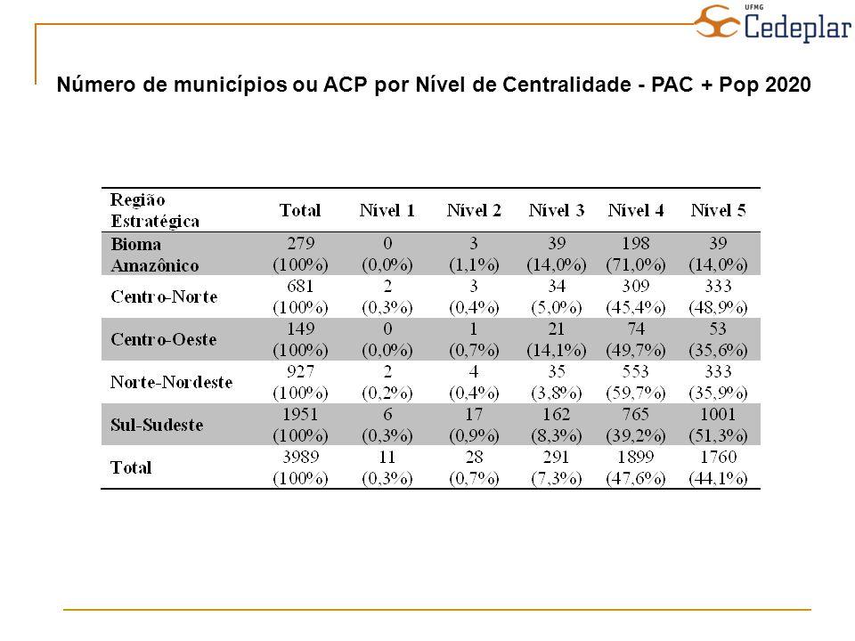 Número de municípios ou ACP por Nível de Centralidade - PAC + Pop 2020