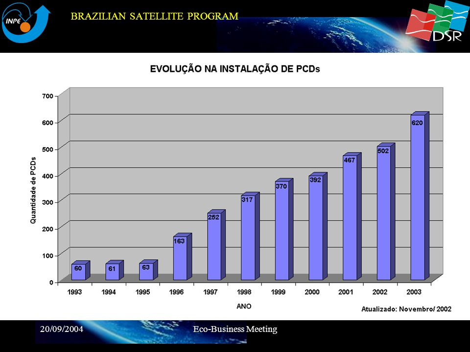 BRAZILIAN SATELLITE PROGRAM
