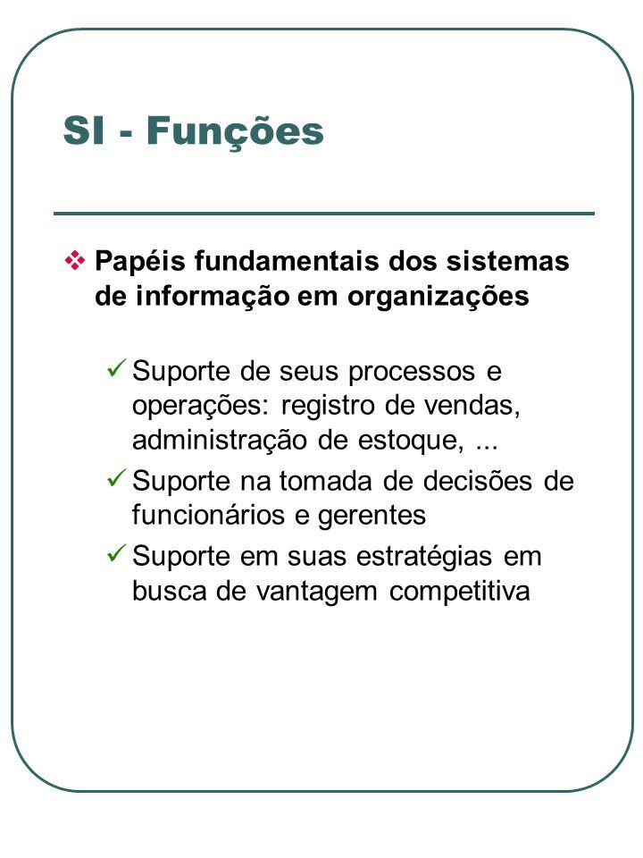 SI - Funções Papéis fundamentais dos sistemas de informação em organizações.
