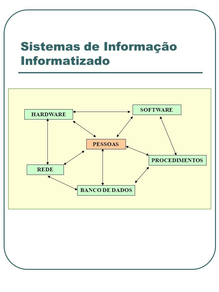 Sistemas de Informação Informatizado