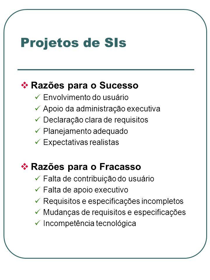 Projetos de SIs Razões para o Sucesso Razões para o Fracasso